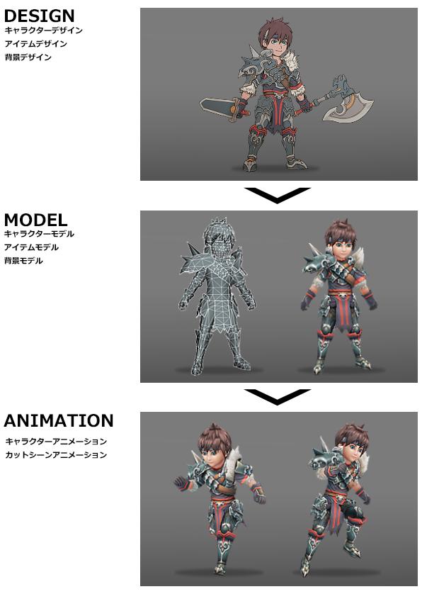 デザイン/アートワークの提案から3Dモデルにアニメーションまで、一貫して制作します。