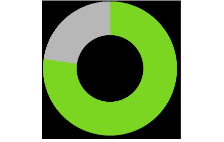グラフ(77.3%の人が仕事に変化があった)