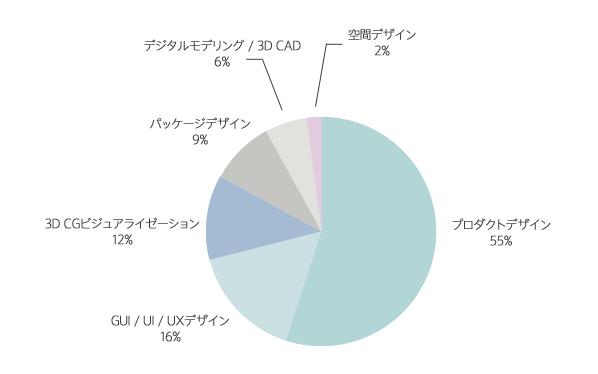 プロダクト系経験職種の登録者分布グラフ